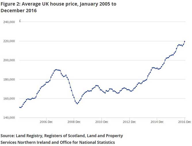 National house price statistics