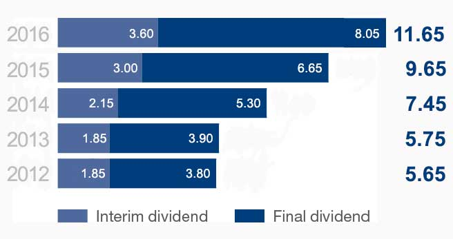 Dividends-chart_Jan2017.jpg