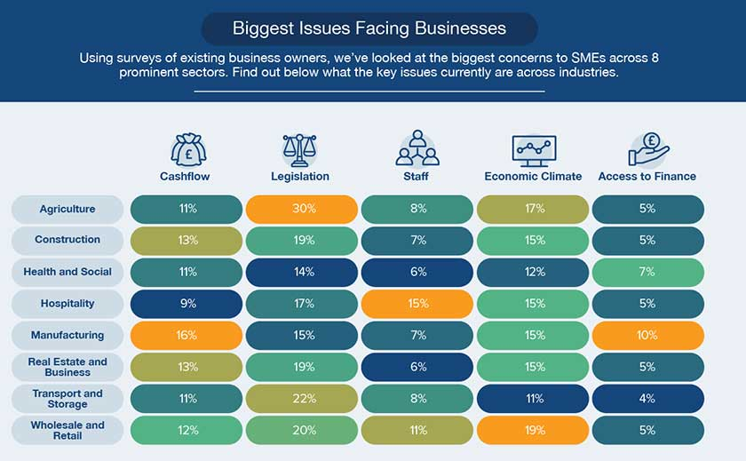 Biggest issues facing businesses