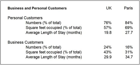 Group Business and Personal Customer Split