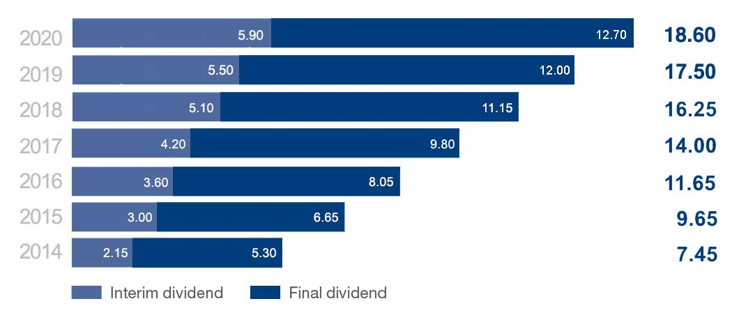 Dividends-chart_January2020.jpg
