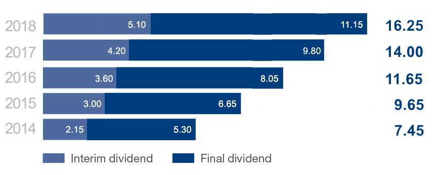 Dividends-chart_Jan2018.jpg